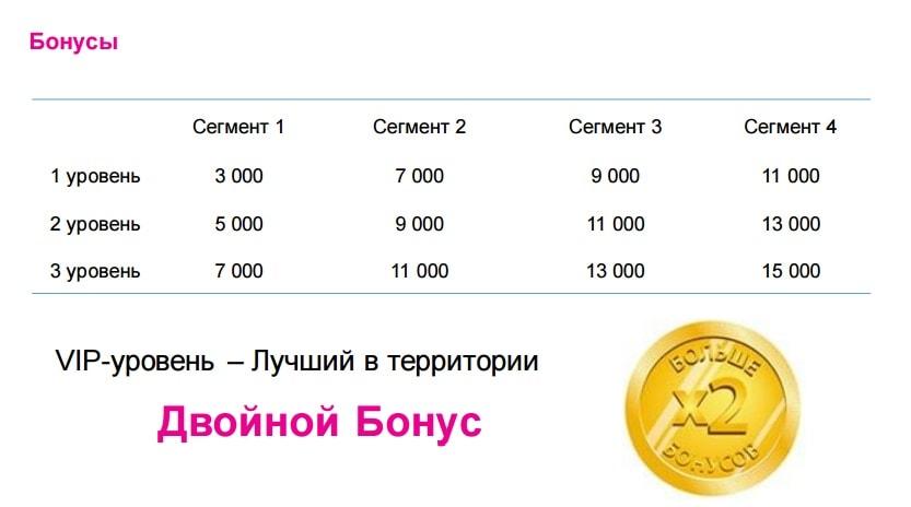 bonusi-avon-programma-dlya-koordinatora-katalog-15-2016