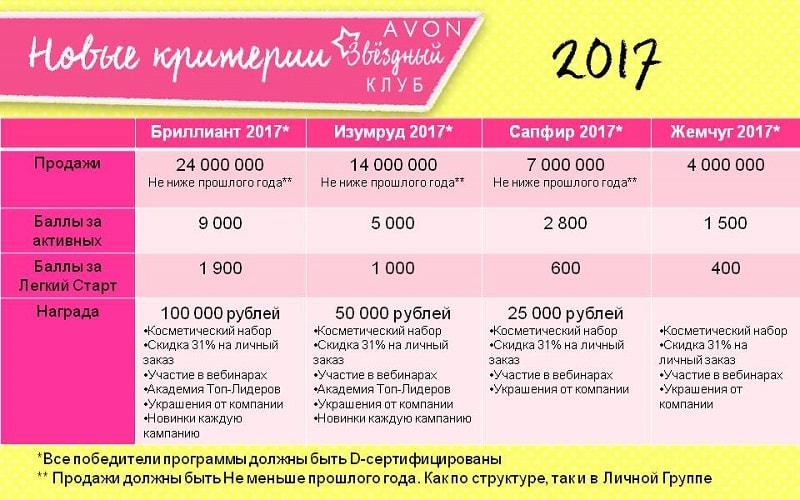 звездный клуб эйвон 2017 критерии