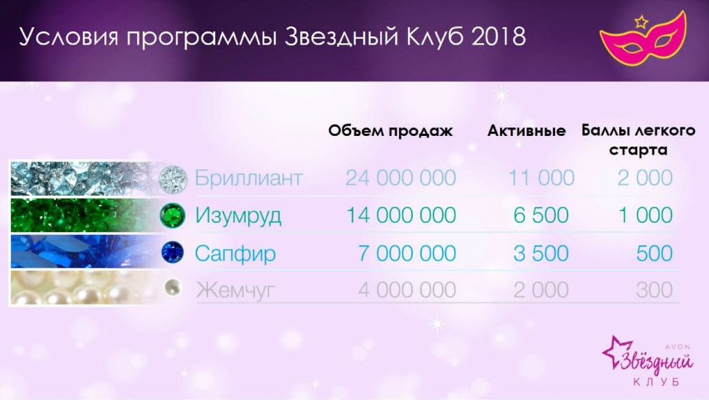условия Звездного клуба Avon 2018