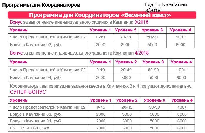 бонусы программы для координаторов Весенний Квест